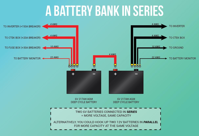 Generic Van Life - Solar Battery Bank in Series