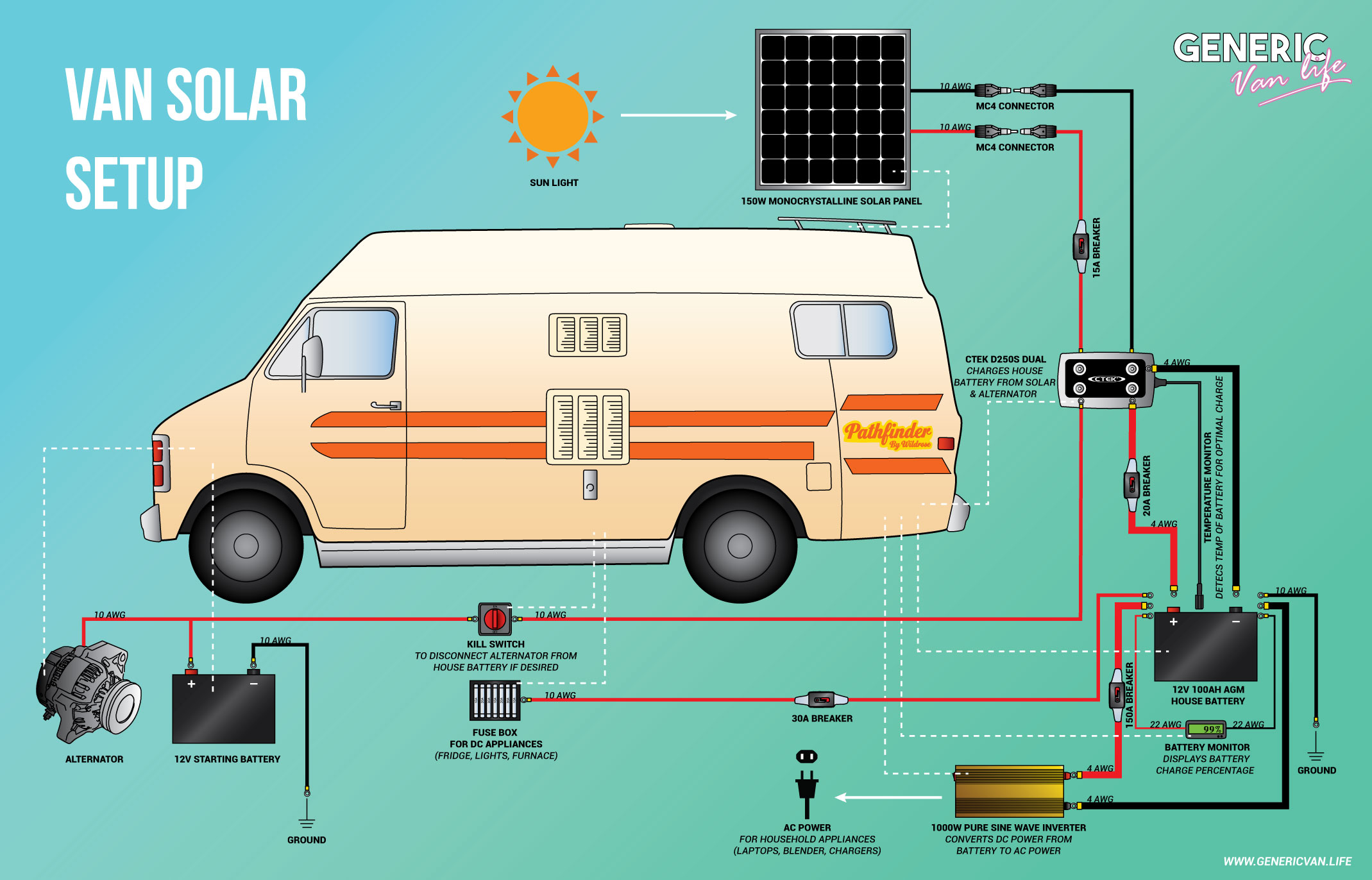 Complete Van Life Solar System For Under 1000 Panel Grounding Wiring Diagram