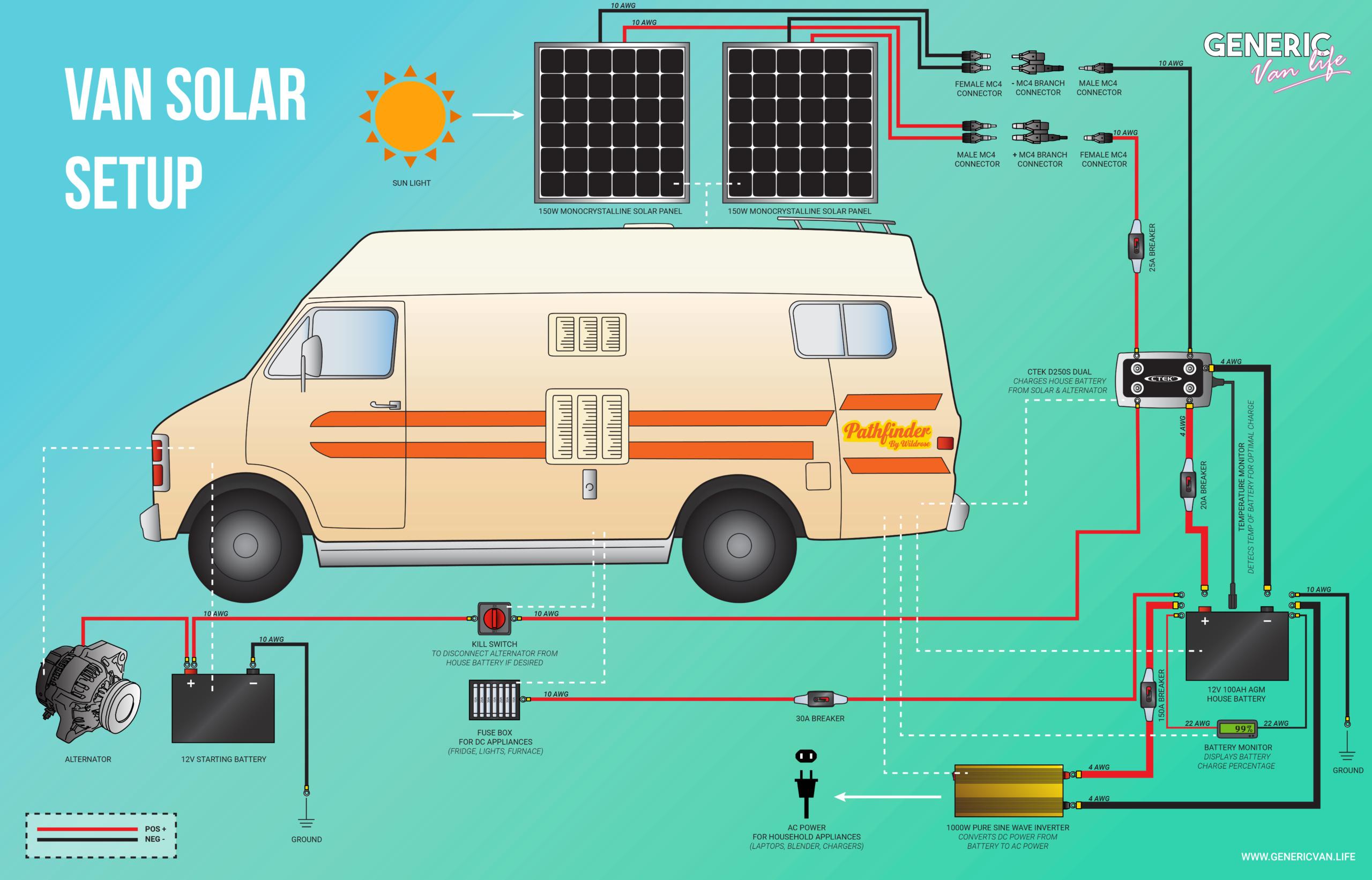 Joy Long Van Electrical Fuse Box Wiring Diagram Verison Verison Lastanzadeltempo It